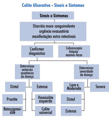 diagnostico-colite