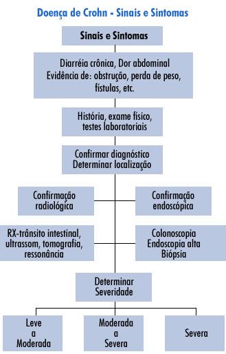 diagnostico-crohn